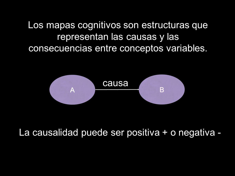 La causalidad puede ser positiva + o negativa -