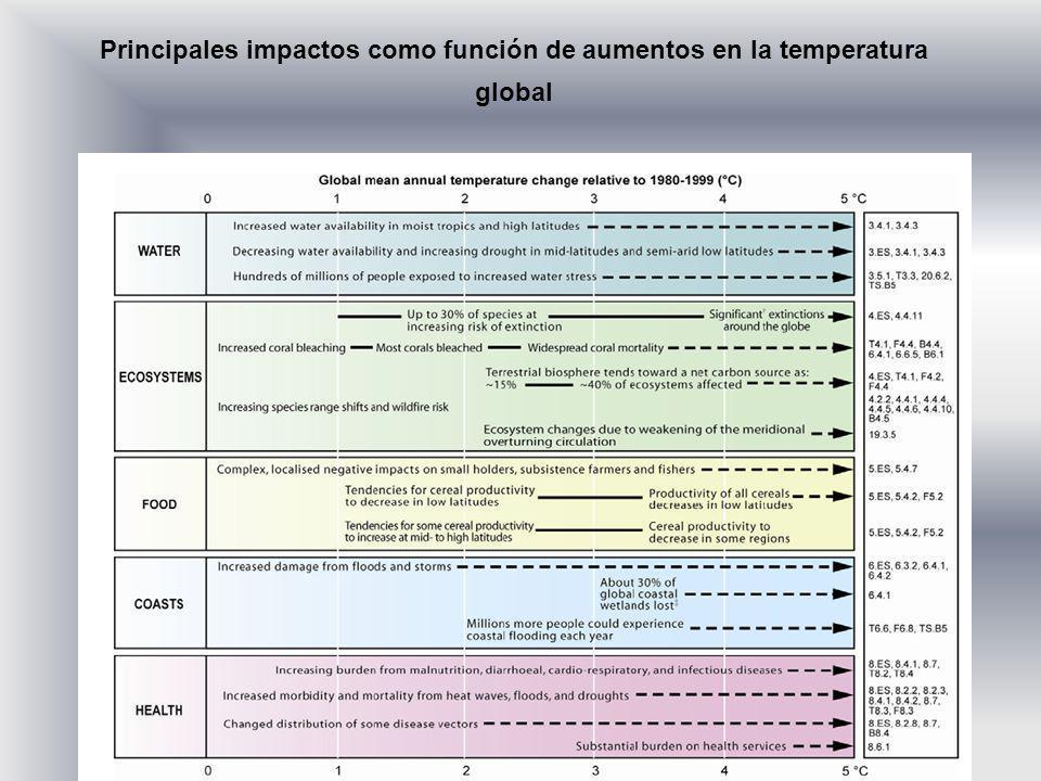 Principales impactos como función de aumentos en la temperatura global