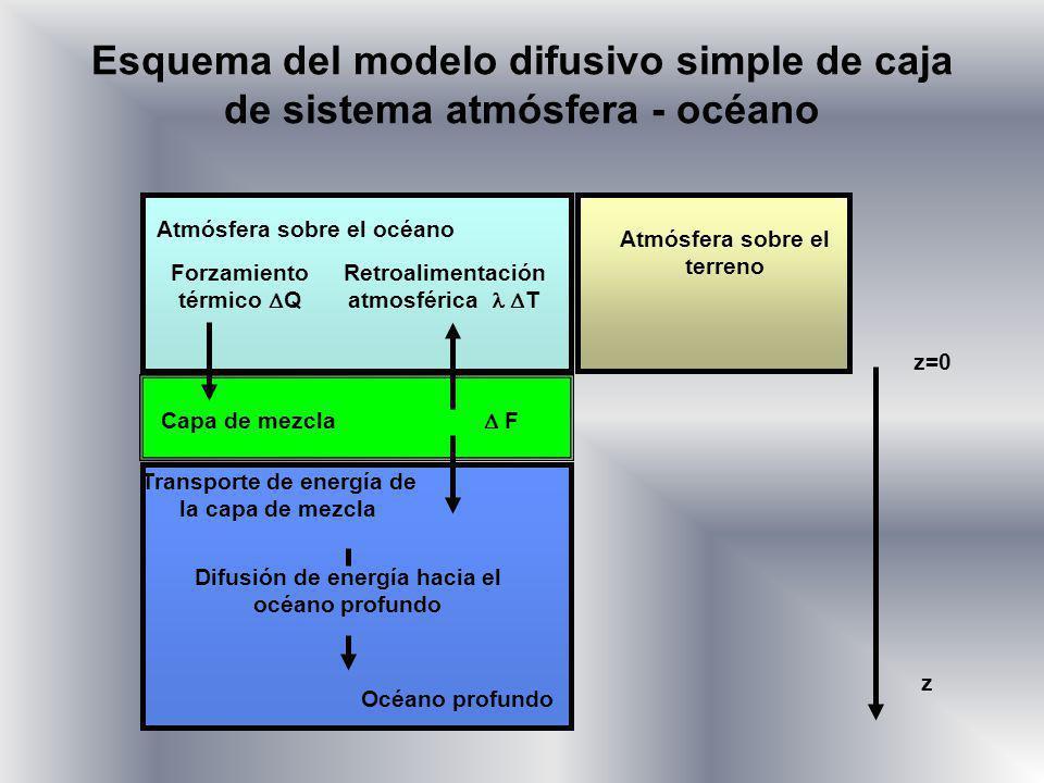 Esquema del modelo difusivo simple de caja de sistema atmósfera - océano