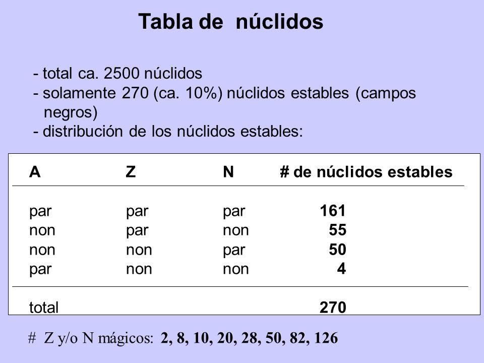 Tabla de núclidos - total ca. 2500 núclidos