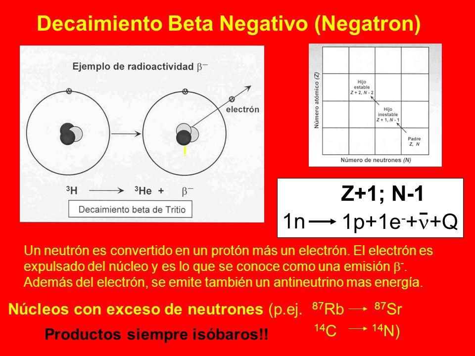 Decaimiento Beta Negativo (Negatron)