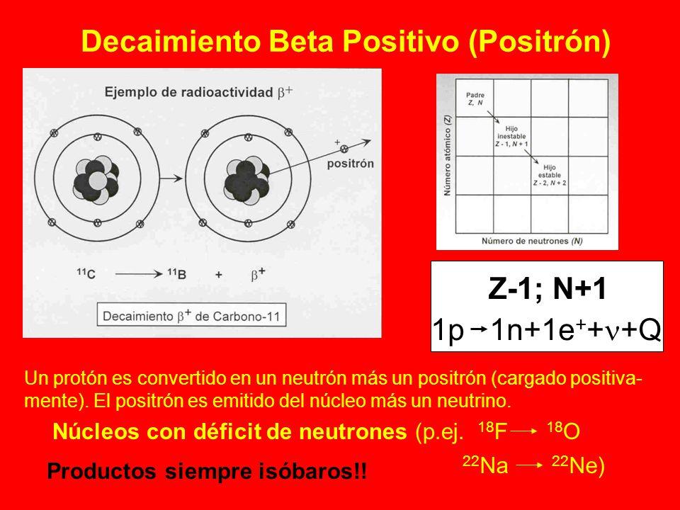 Decaimiento Beta Positivo (Positrón)