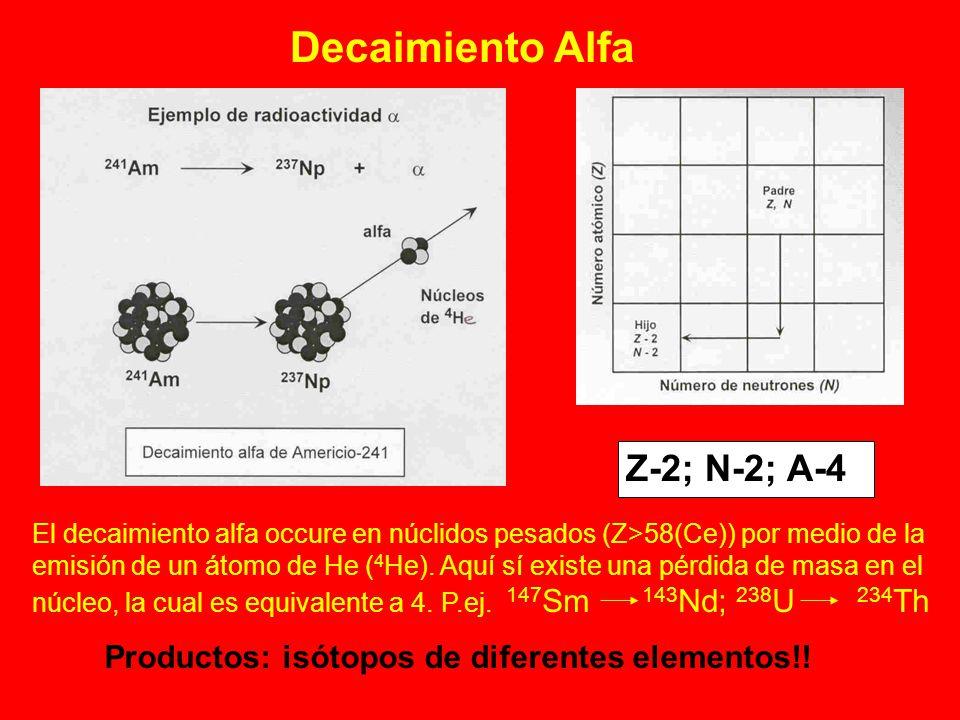Decaimiento Alfa Z-2; N-2; A-4