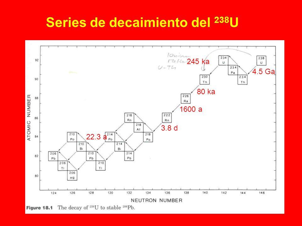 Series de decaimiento del 238U