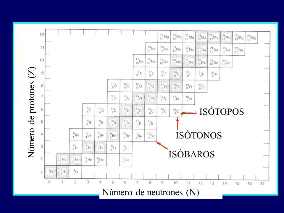 Número de protones (Z) ISÓTOPOS ISÓTONOS ISÓBAROS Número de neutrones (N)