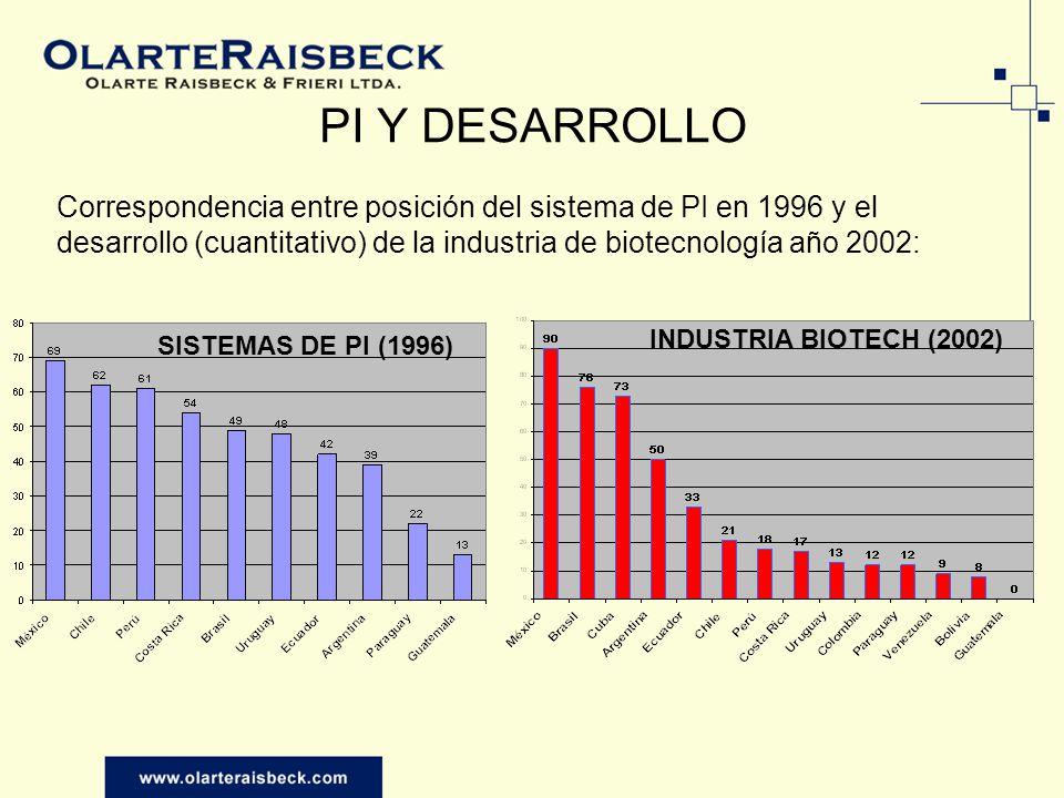 PI Y DESARROLLO Correspondencia entre posición del sistema de PI en 1996 y el desarrollo (cuantitativo) de la industria de biotecnología año 2002: