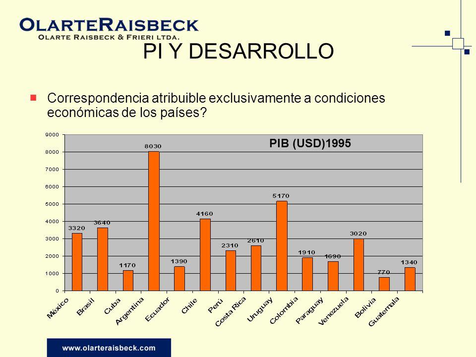 PI Y DESARROLLO Correspondencia atribuible exclusivamente a condiciones económicas de los países PIB (USD)1995.