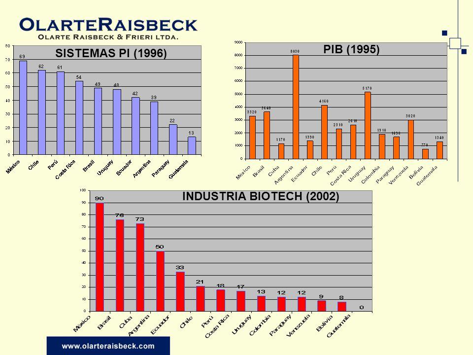 PIB (1995) SISTEMAS PI (1996) INDUSTRIA BIOTECH (2002)