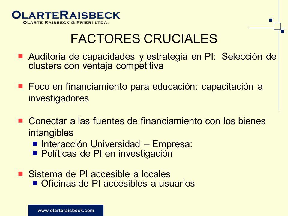 FACTORES CRUCIALES Auditoria de capacidades y estrategia en PI: Selección de clusters con ventaja competitiva.
