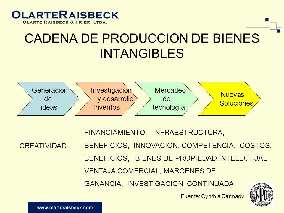 CADENA DE PRODUCCION DE BIENES INTANGIBLES