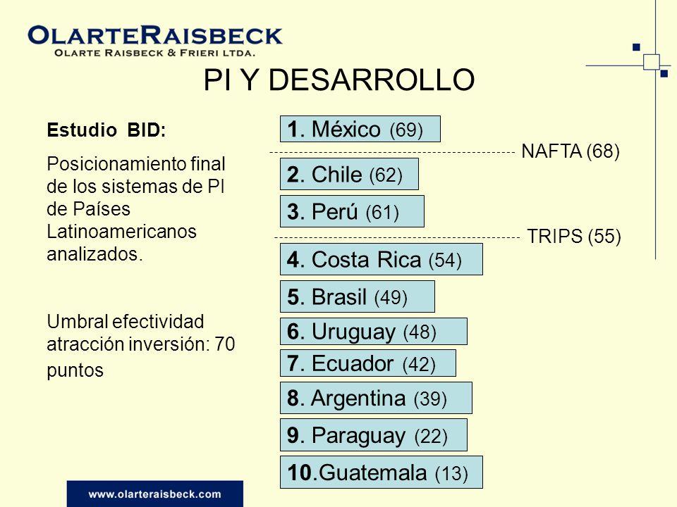 PI Y DESARROLLO 1. México (69) 2. Chile (62) 3. Perú (61)