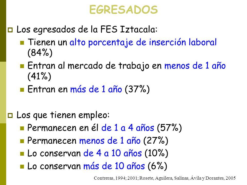 EGRESADOS Los egresados de la FES Iztacala: