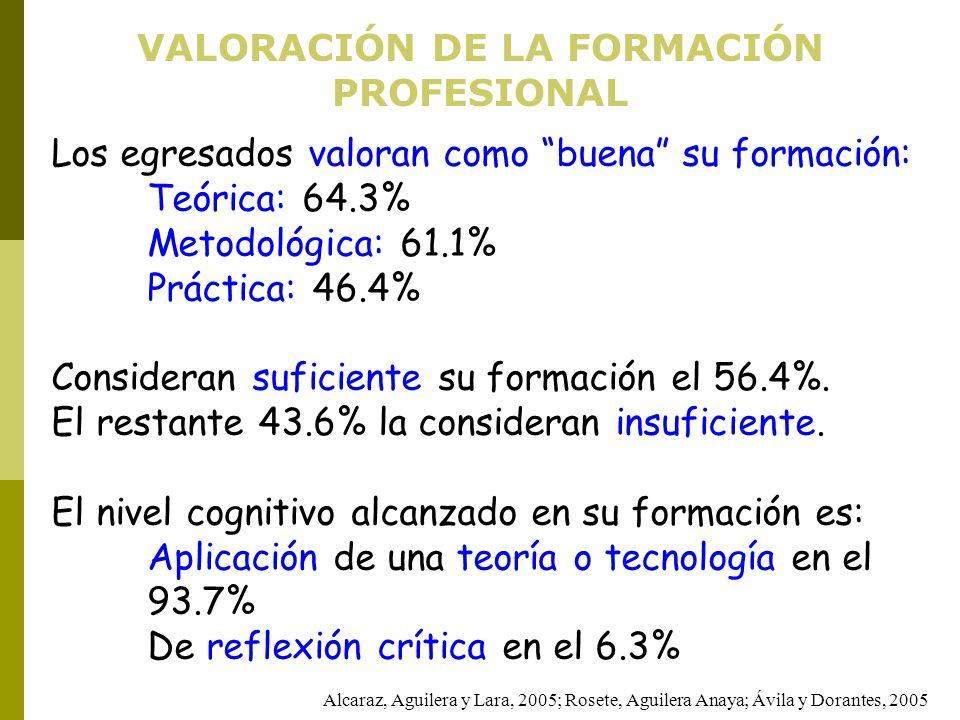 VALORACIÓN DE LA FORMACIÓN PROFESIONAL