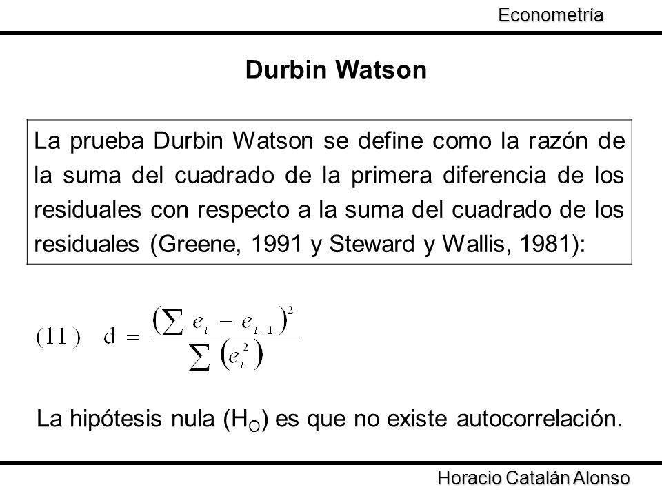 Econometría Durbin Watson.