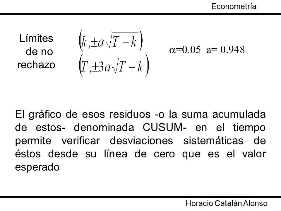 Límites de no rechazo a=0.05 a= 0.948