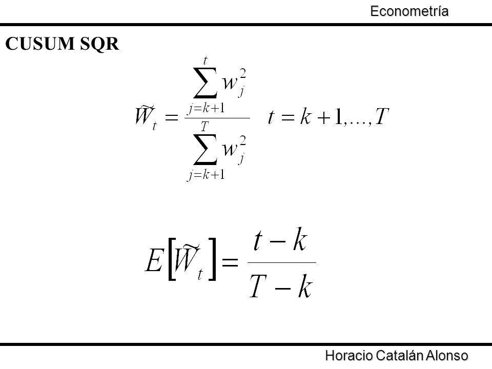 Econometría CUSUM SQR Horacio Catalán Alonso