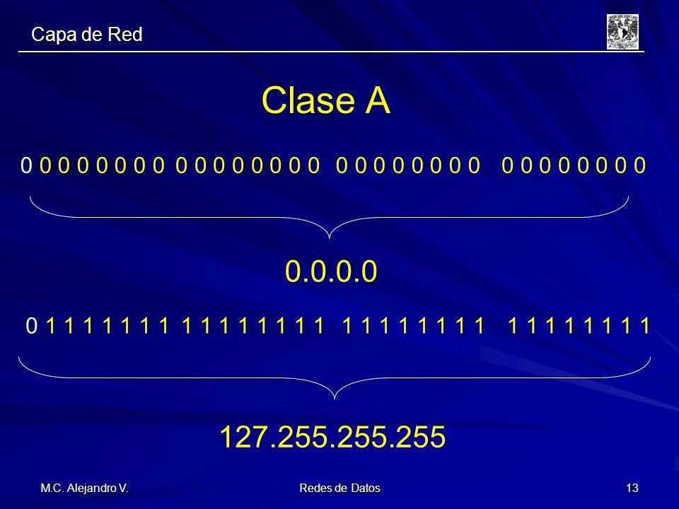Capa de Red Clase A. 0 0 0 0 0 0 0 0. 0 0 0 0 0 0 0 0. 0 0 0 0 0 0 0 0. 0 0 0 0 0 0 0 0. 0.0.0.0.