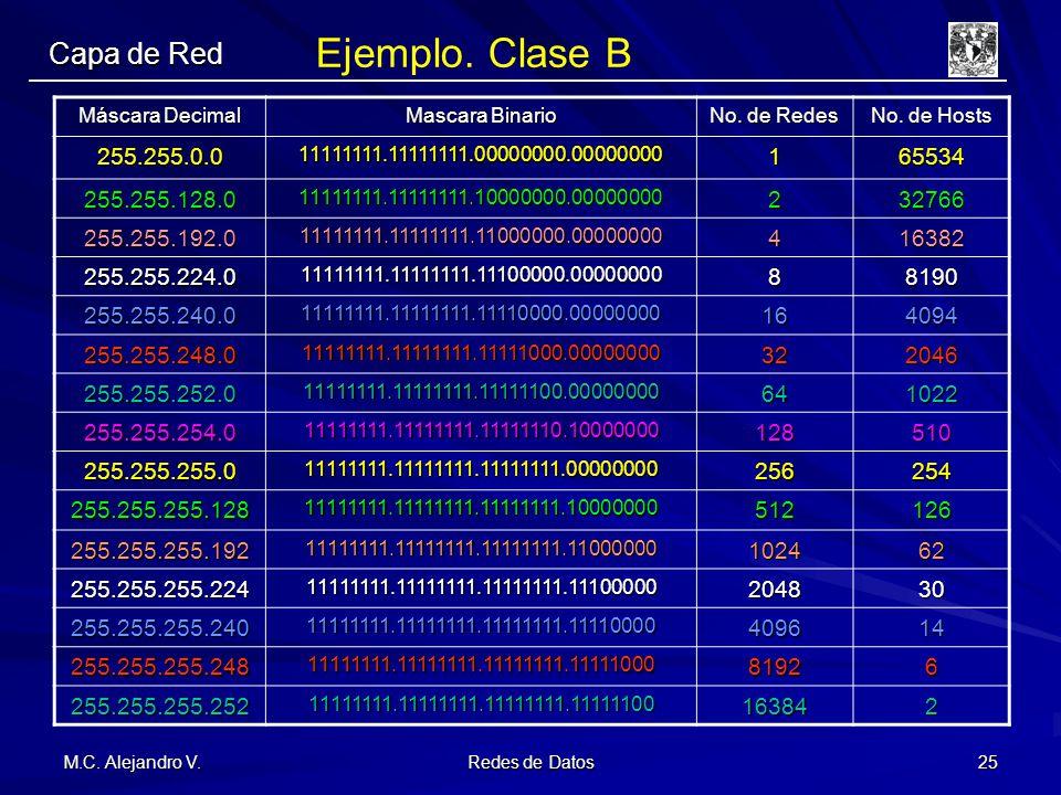 Ejemplo. Clase B Capa de Red 255.255.0.0 1 65534 255.255.128.0 2 32766