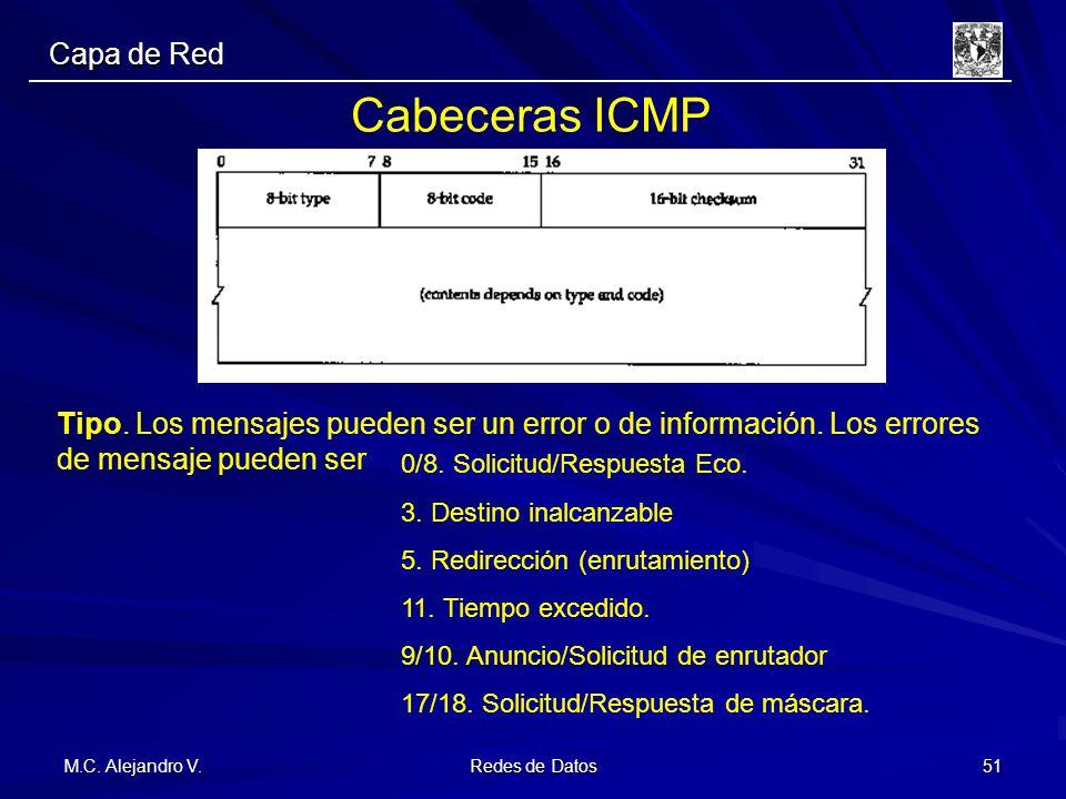 Cabeceras ICMP Capa de Red
