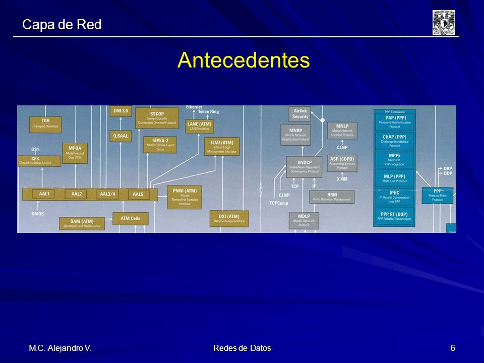 Antecedentes Capa de Red Introducción Ing. Alejandro V.