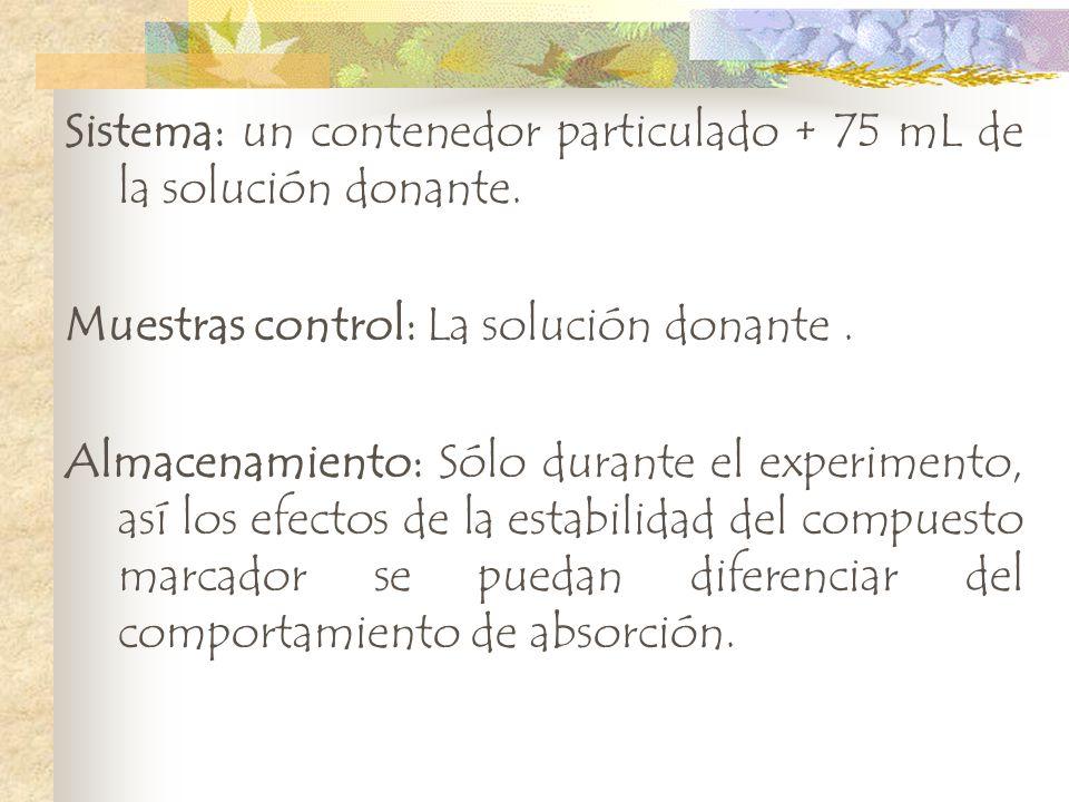 Sistema: un contenedor particulado + 75 mL de la solución donante.
