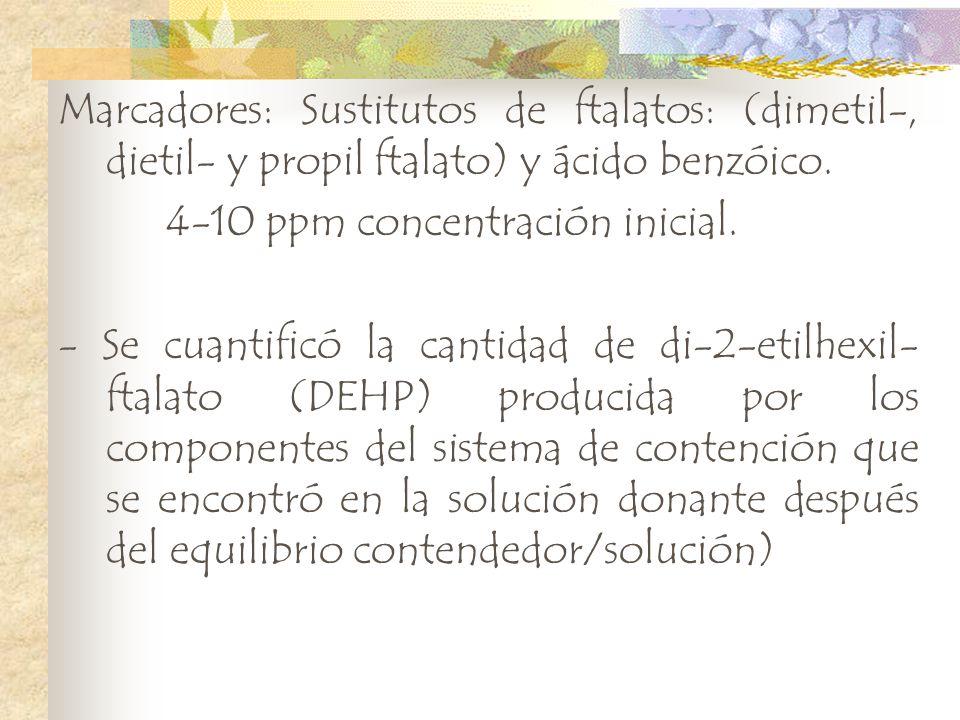 Marcadores: Sustitutos de ftalatos: (dimetil-, dietil- y propil ftalato) y ácido benzóico.