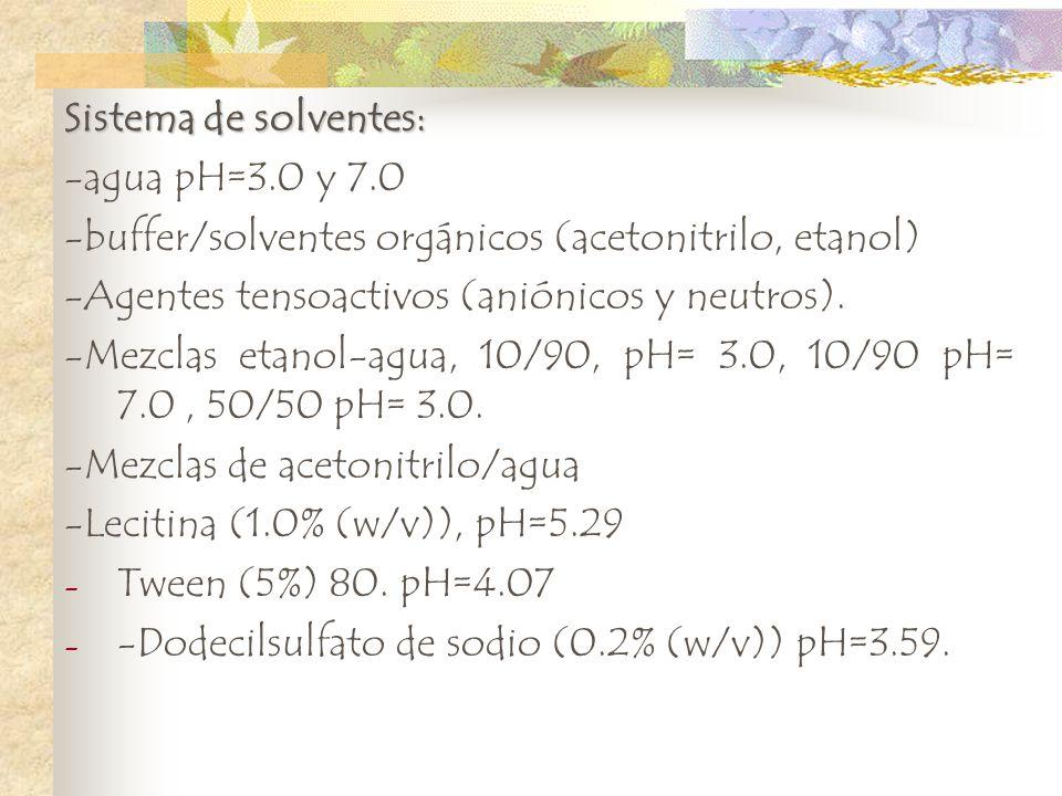Sistema de solventes: -agua pH=3.0 y 7.0. -buffer/solventes orgánicos (acetonitrilo, etanol) -Agentes tensoactivos (aniónicos y neutros).