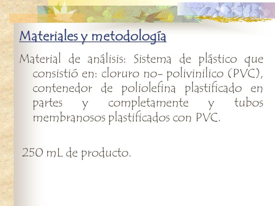 Materiales y metodología