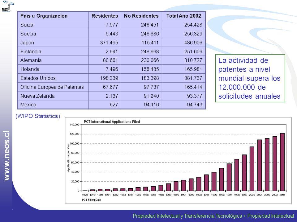 País u Organización Residentes. No Residentes. Total Año 2002. Suiza. 7.977. 246.451. 254.428.