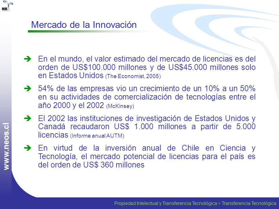 Mercado de la Innovación