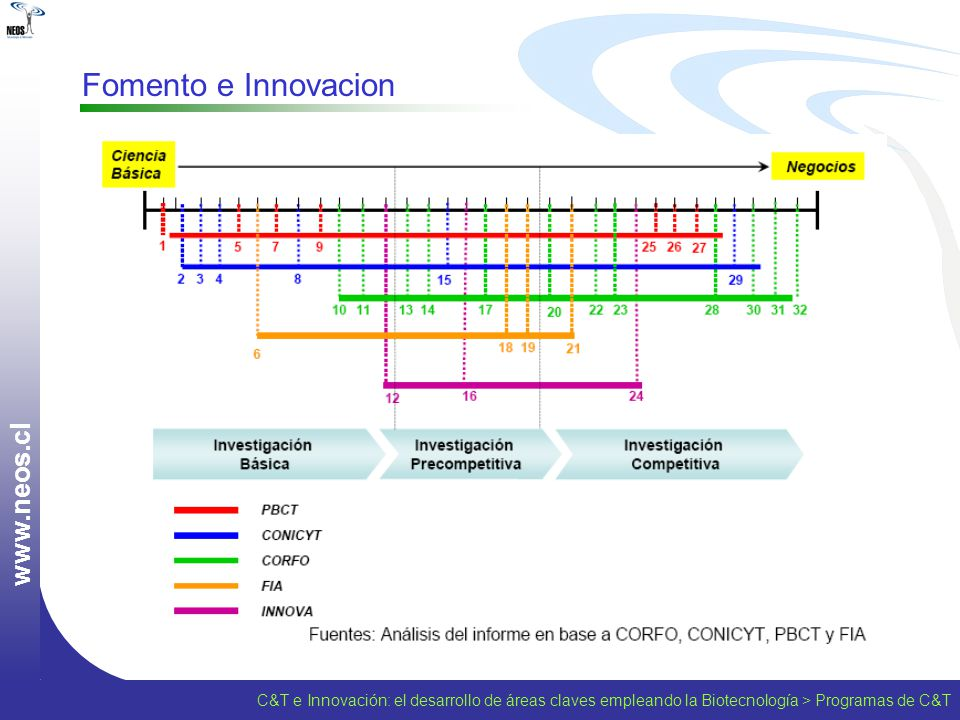 Fomento e Innovacion www.neos.cl