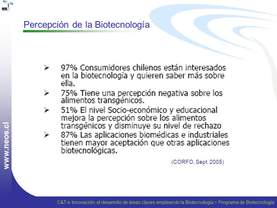 Percepción de la Biotecnología