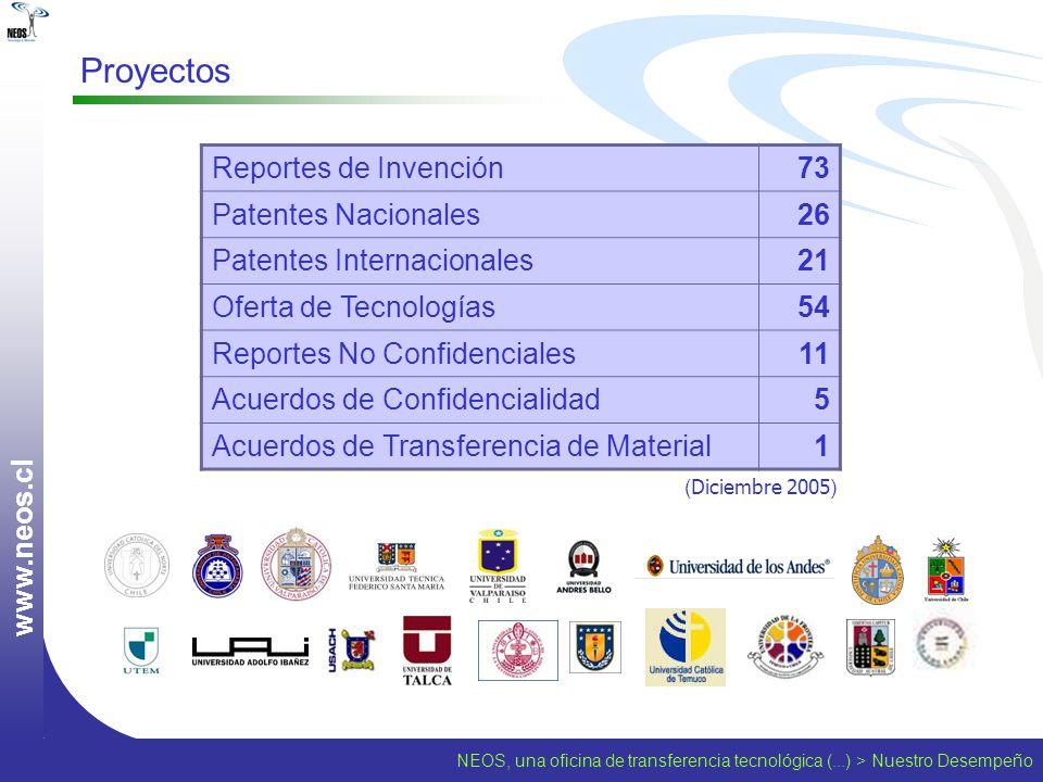 Proyectos www.neos.cl Reportes de Invención 73 Patentes Nacionales 26