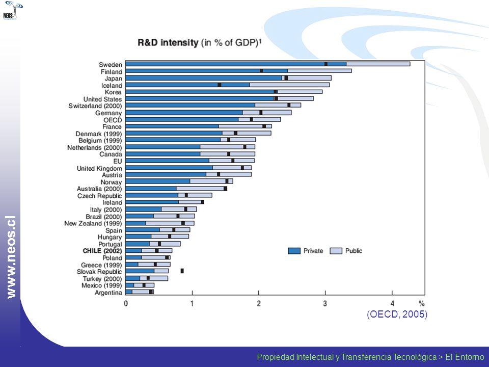 www.neos.cl (OECD, 2005) Propiedad Intelectual y Transferencia Tecnológica > El Entorno