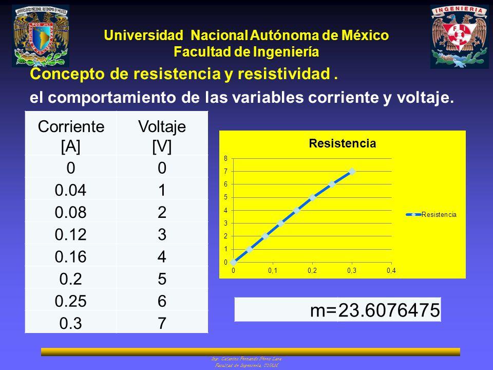 m= 23.6076475 Concepto de resistencia y resistividad .