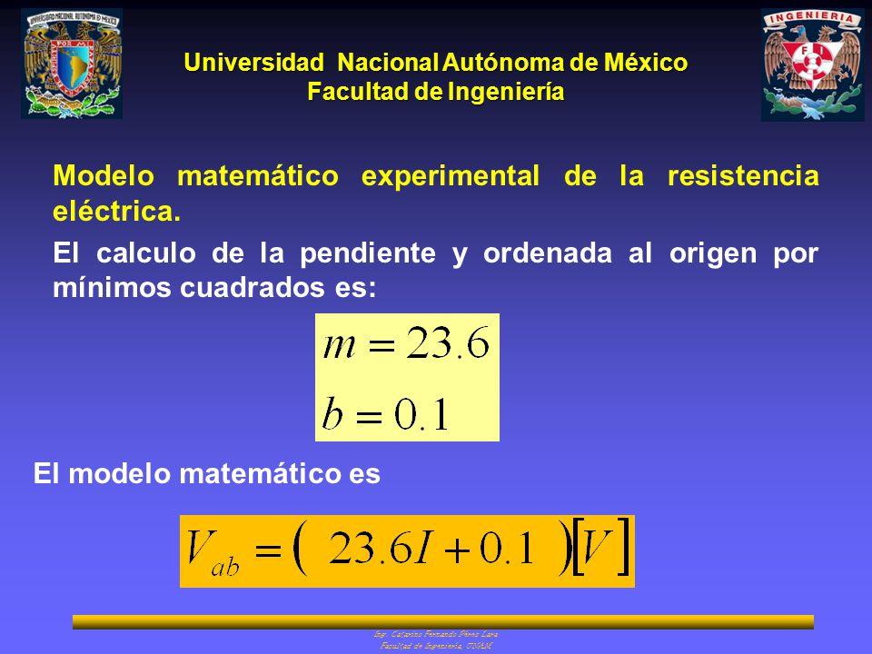 Modelo matemático experimental de la resistencia eléctrica.