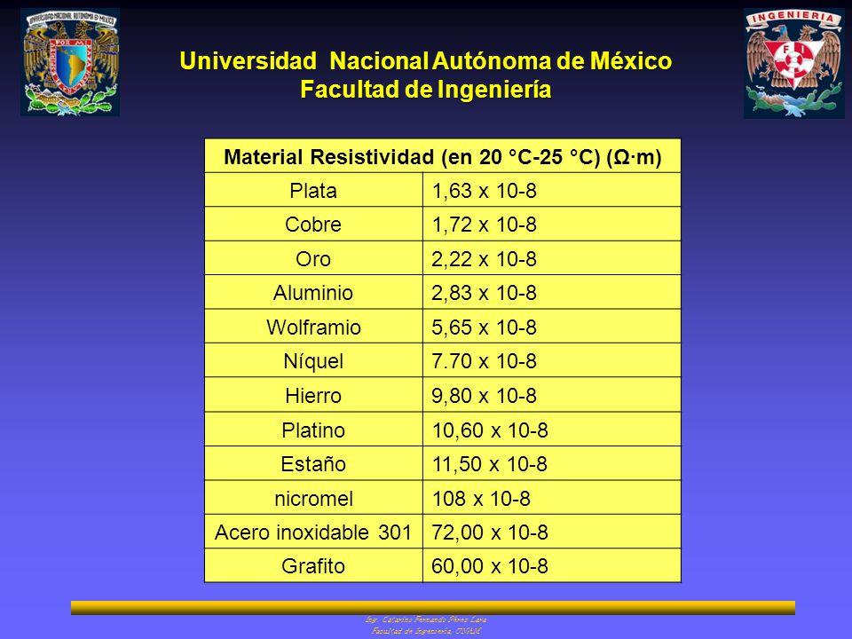 Material Resistividad (en 20 °C-25 °C) (Ω·m)