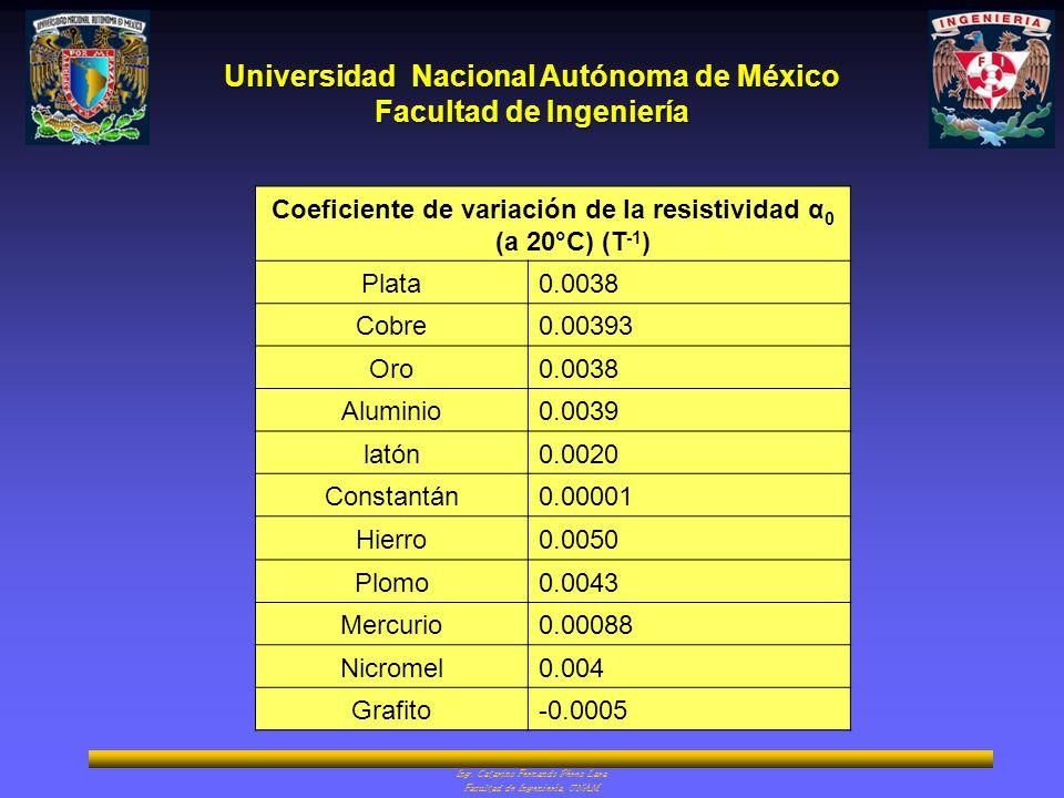 Coeficiente de variación de la resistividad α0 (a 20°C) (T-1)