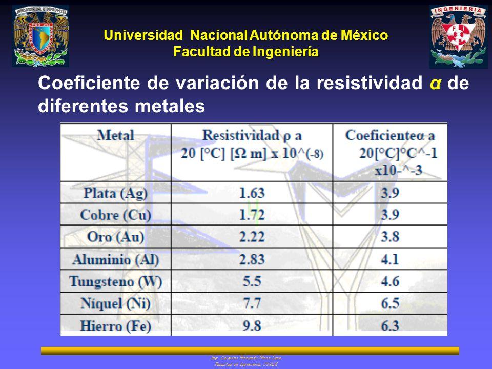 Coeficiente de variación de la resistividad α de diferentes metales