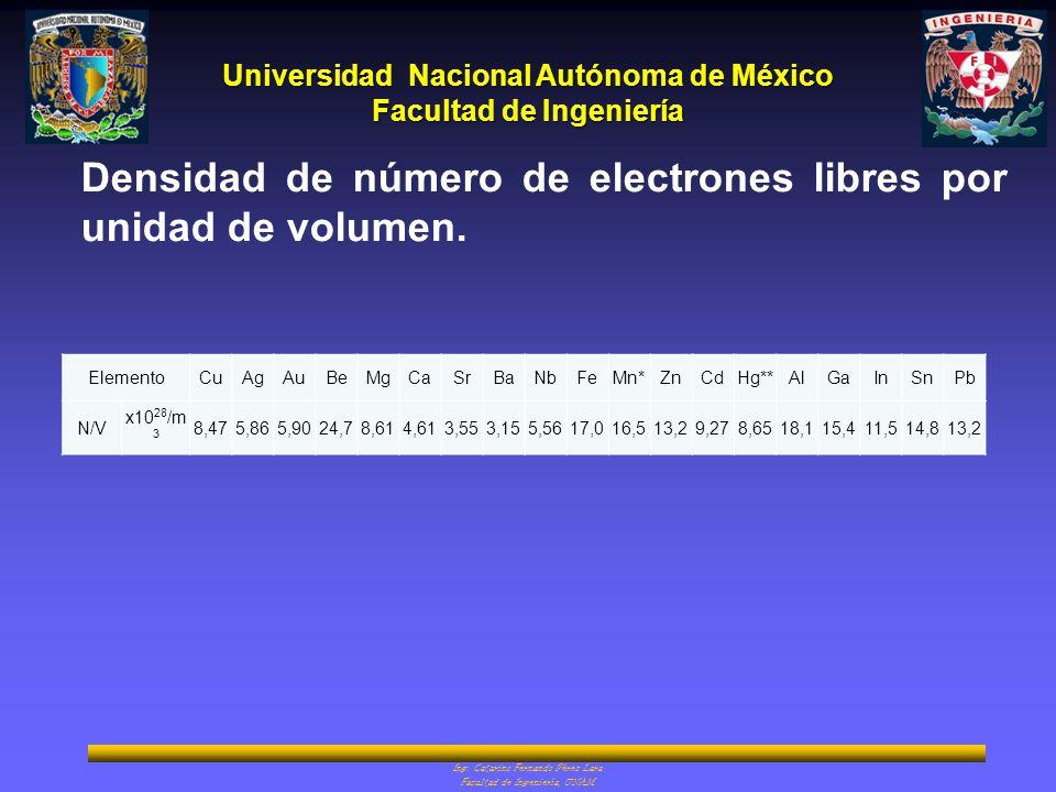 Densidad de número de electrones libres por unidad de volumen.