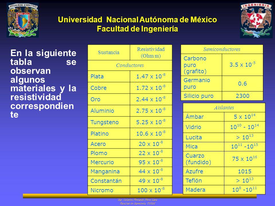 Sustancia Resistividad (Ohm m) Conductores. Plata. 1.47 x 10-8. Cobre. 1.72 x 10-8. Oro. 2.44 x 10-8.