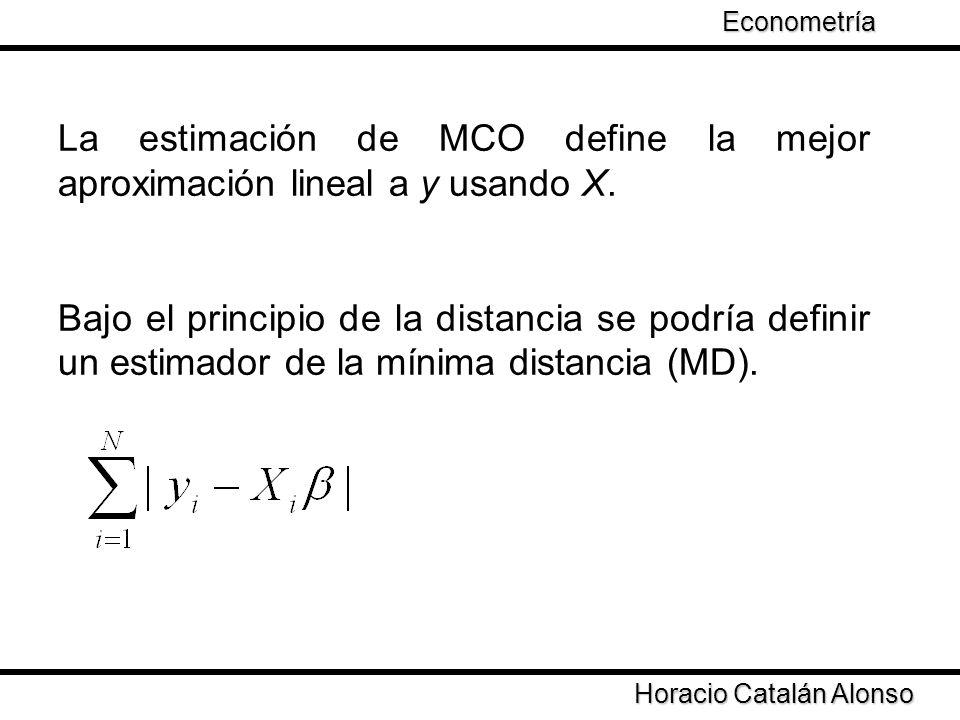 La estimación de MCO define la mejor aproximación lineal a y usando X.