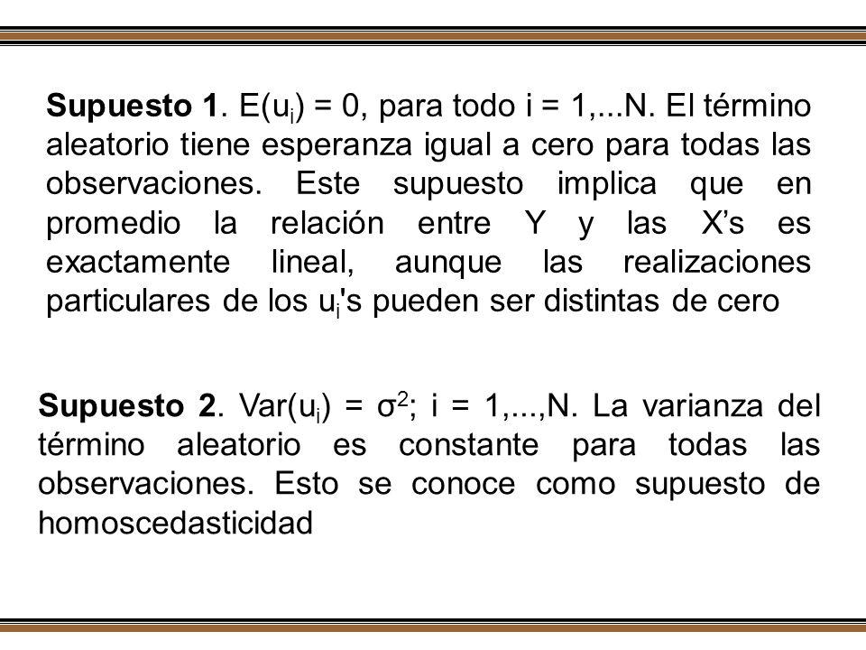 Supuesto 1. E(ui) = 0, para todo i = 1,. N