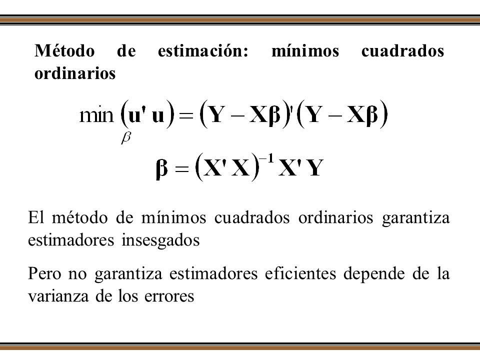 Método de estimación: mínimos cuadrados ordinarios