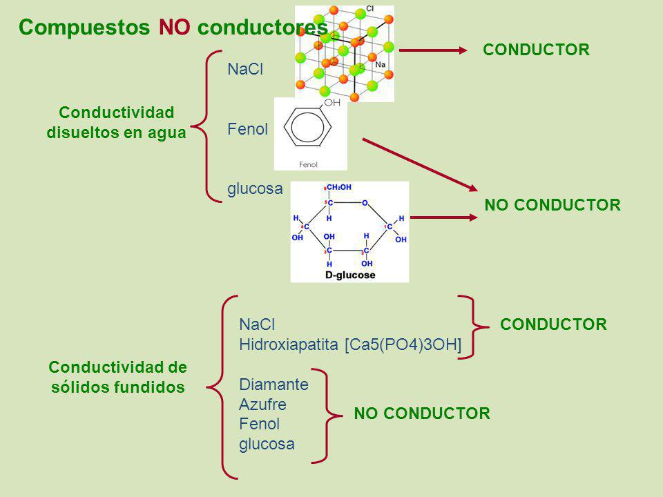 Conductividad disueltos en agua Conductividad de sólidos fundidos