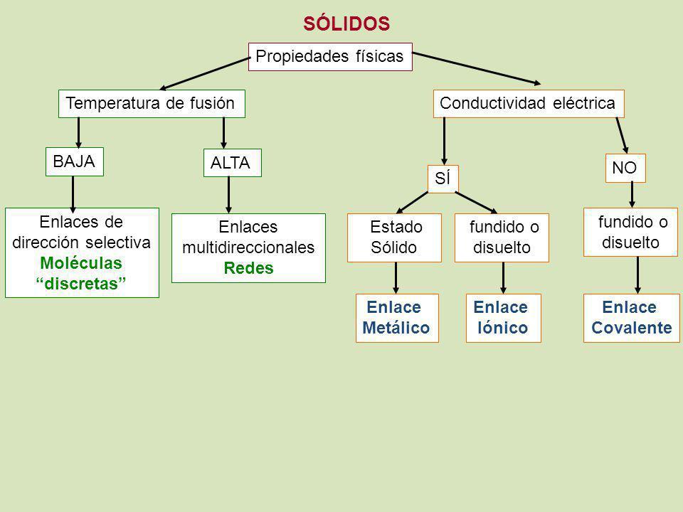 Moléculas discretas