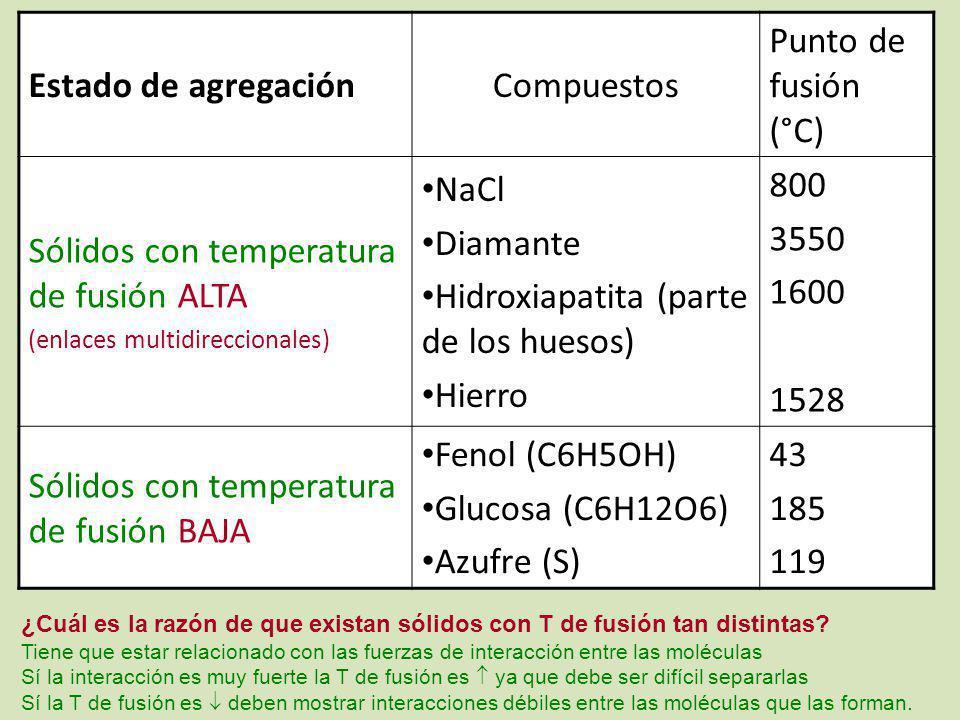 Sólidos con temperatura de fusión ALTA NaCl Diamante
