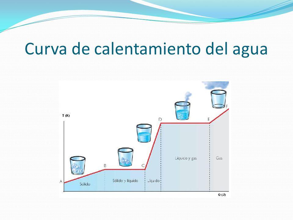 Curva de calentamiento del agua
