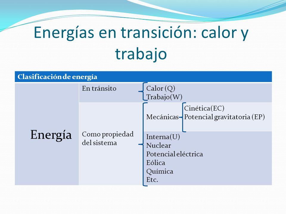 Energías en transición: calor y trabajo