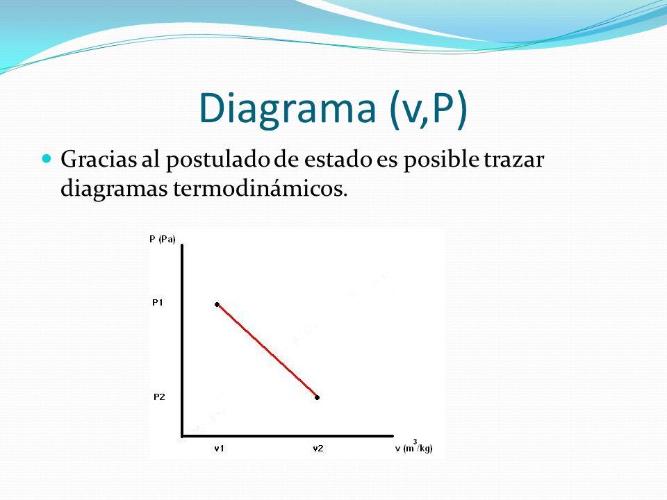 Diagrama (v,P) Gracias al postulado de estado es posible trazar diagramas termodinámicos.